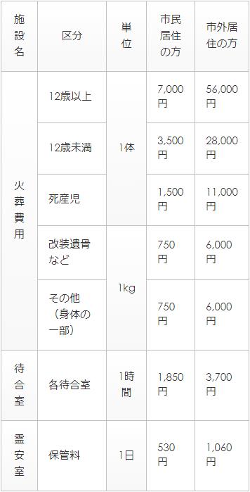 大宮聖苑(火葬場)ご利用料金表