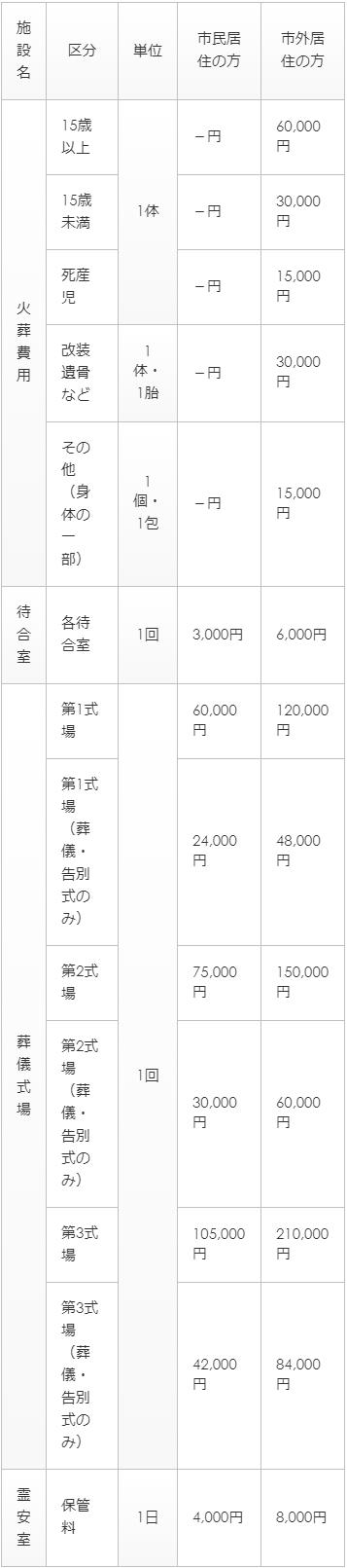 上尾伊奈斎場つつじ苑のご利用料金表