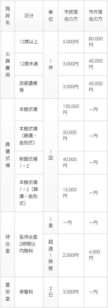 三三郷市斎場のご利用料金表