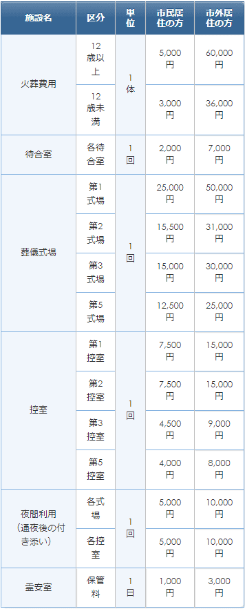 所沢市斎場の使用料金表