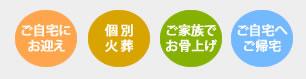 火葬・立会い拾骨プラン詳細