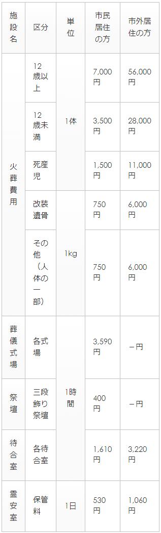 浦和斎場のご利用料金表