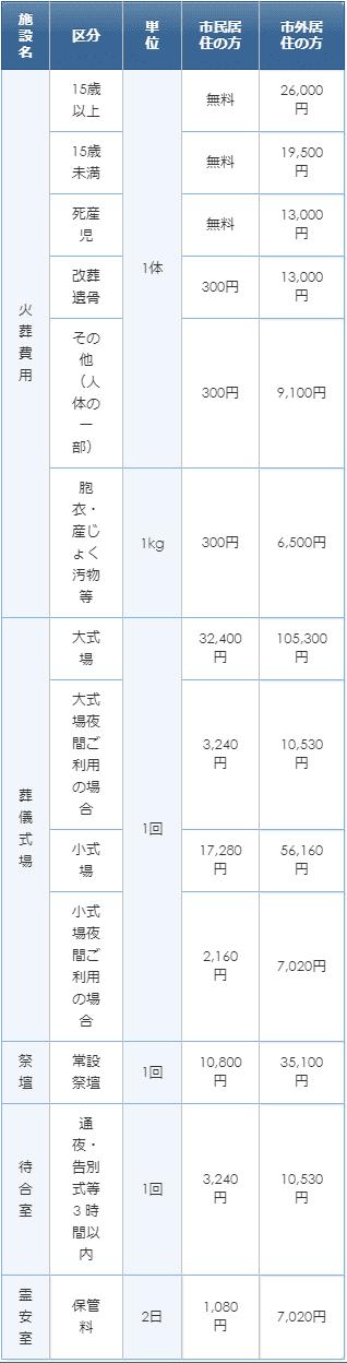 野田市斎場の使用料金表