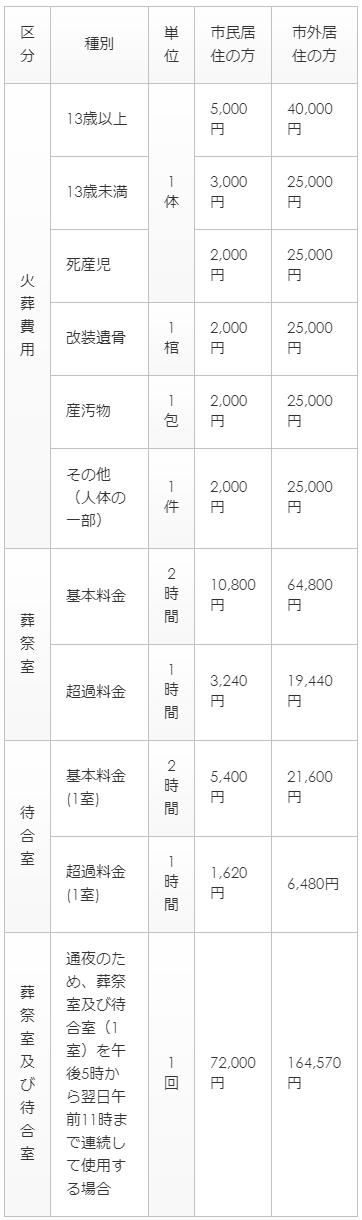 龍ヶ崎市営斎場のご利用料金表