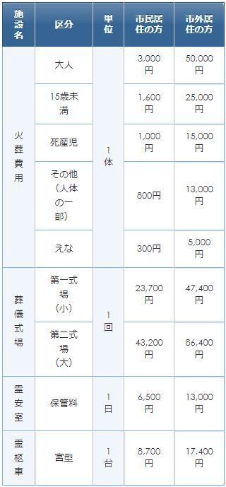 松戸市斎場の使用料金表