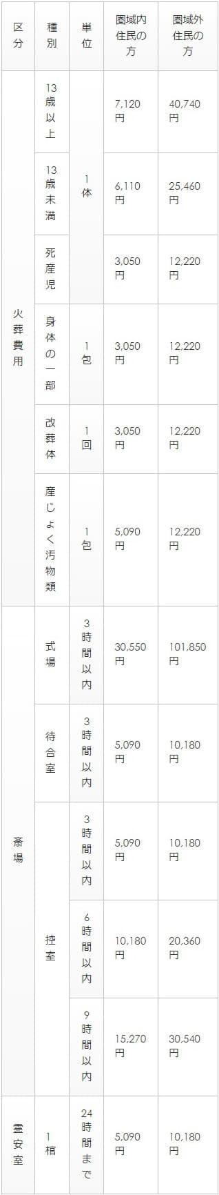 大子町斎場のご利用料金表