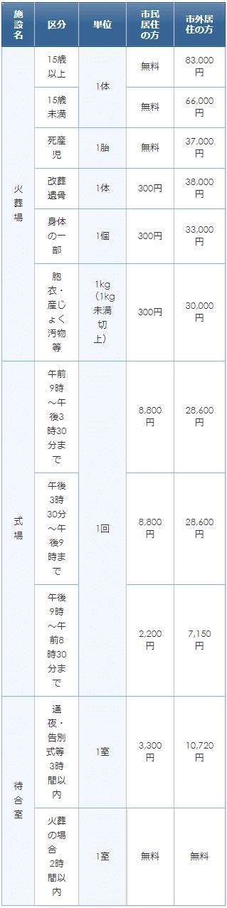 野田市関宿斎場の使用料金表